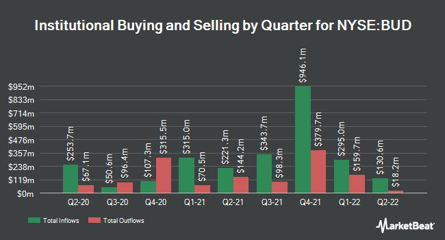 Institutional Ownership by Quarter for Anheuser-Busch InBev (NYSE:BUD)