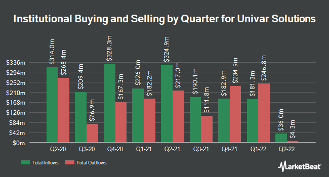 Institutional Ownership by Quarter for Univar (NYSE:UNVR)