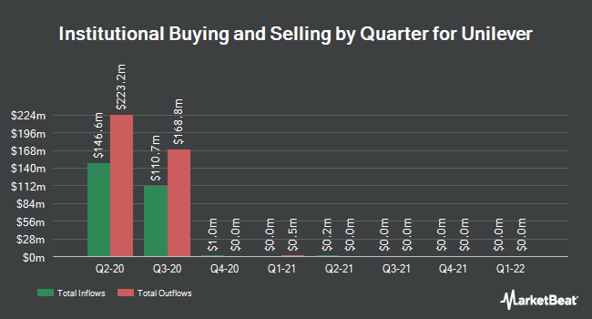 Institutional Ownership by Quarter for Unilever (NYSE:UN)