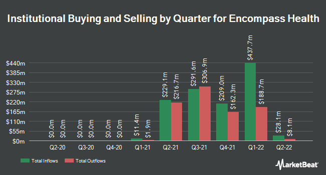 Institutional Ownership by Quarter for Encompass Health (AMEX:EHC)