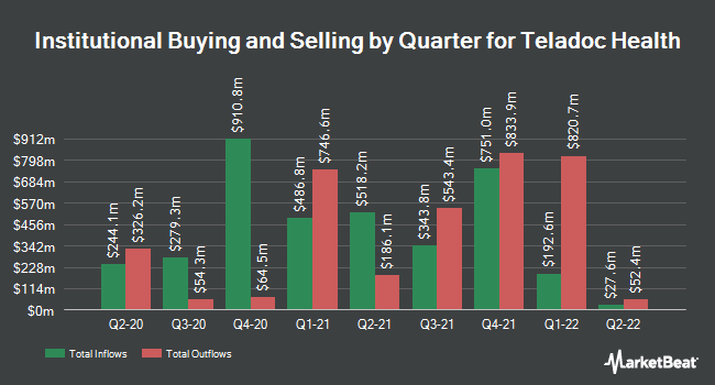Institutional Ownership by Quarter for Teladoc (NYSE:TDOC)