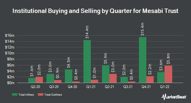 Institutional Ownership by Quarter for Mesabi Trust (NYSE:MSB)