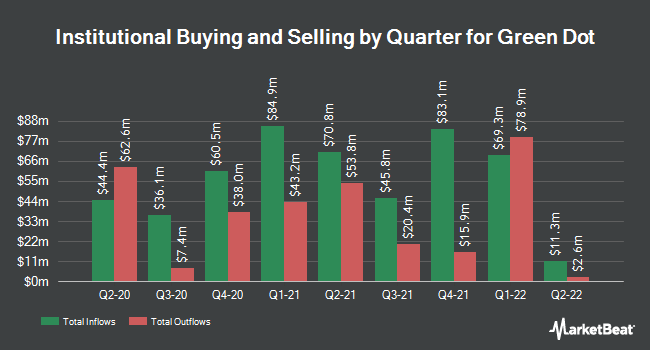 Institutional Ownership by Quarter for Green Dot (NYSE:GDOT)