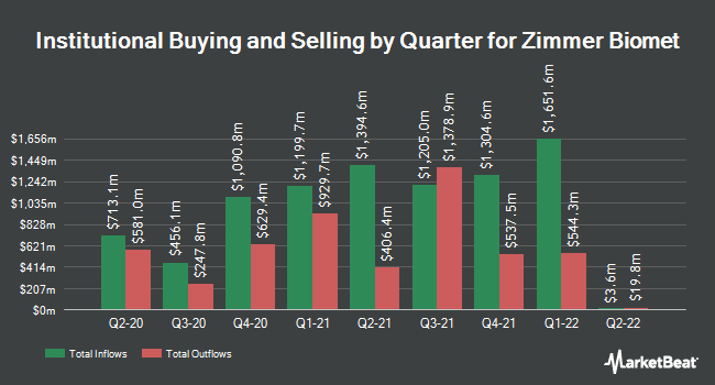Institutional Ownership by Quarter for Zimmer Biomet Holdings (NYSE:ZBH)