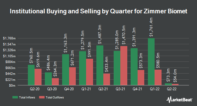 Institutional Ownership by Quarter for Zimmer Biomet (NYSE:ZBH)