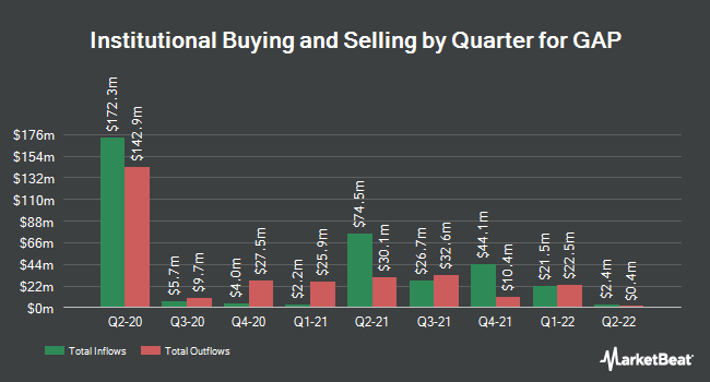 Institutional Ownership by Quarter for Gap, Inc. (The) (NYSE:GPS)