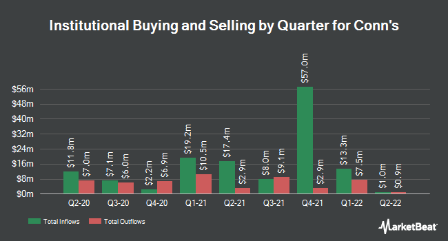 Institutional Ownership by Quarter for Conn`s (NASDAQ:CONN)