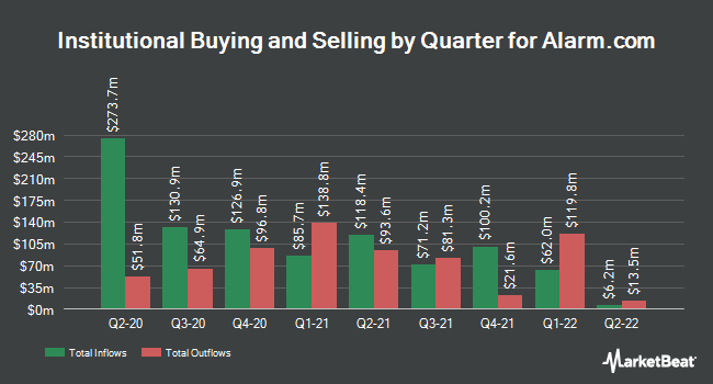 Institutional Ownership by Quarter for Alarm.com (NASDAQ:ALRM)