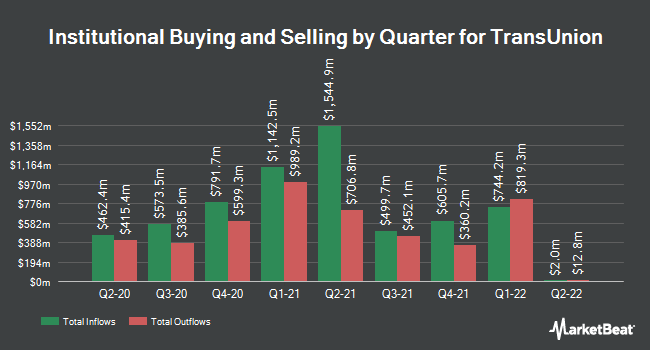 Institutional Ownership by Quarter for TransUnion (NYSE:TRU)
