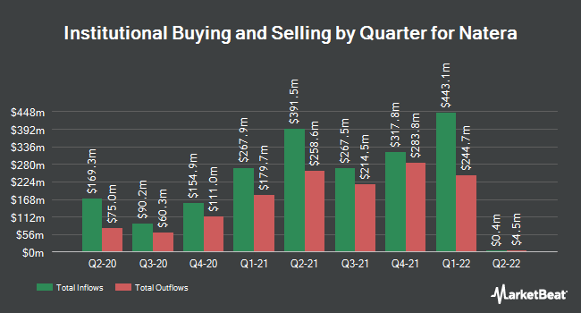 Institutional Ownership by Quarter for Natera (NASDAQ:NTRA)