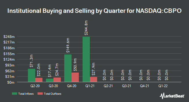 Institutional Ownership by Quarter for China Biologic Products (NASDAQ:CBPO)