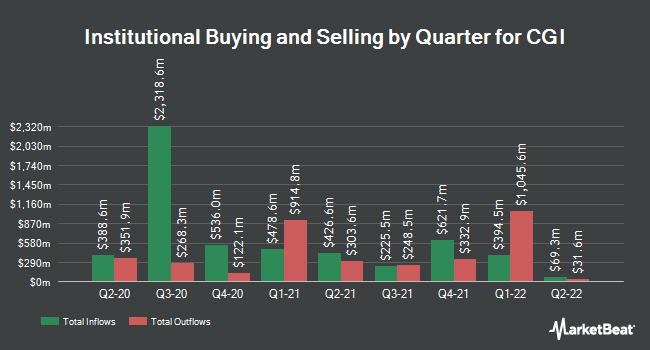 Institutional Ownership by Quarter for CGI Group (NYSE:GIB)