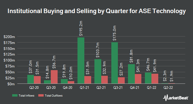 Institutional Ownership by Quarter for Advanced Semiconductor Engnrng (NYSE:ASX)
