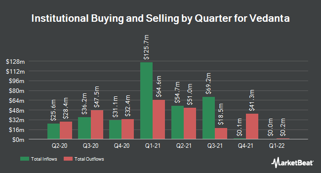 Institutional Ownership by Quarter for Vedanta (NYSE:VEDL)