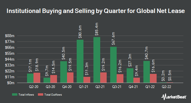 Institutional Ownership by Quarter for Global Net Lease (NYSE:GNL)