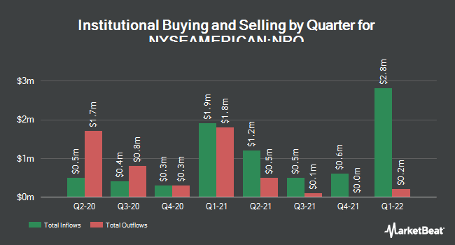 Institutional Ownership by Quarter for Neuberger Berman Real Estate Sec Inc Fd (NYSEAMERICAN:NRO)