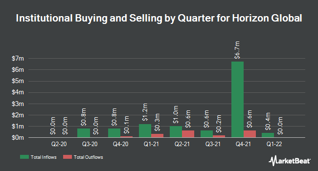 Institutional Ownership by Quarter for Horizon Global (NYSE:HZN)