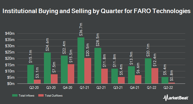 Institutional Ownership by Quarter for Faro Technologies (NASDAQ:FARO)
