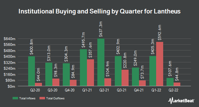 Institutional Ownership by Quarter for Lantheus (NASDAQ:LNTH)