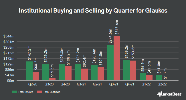 Institutional Ownership by Quarter for Glaukos (NYSE:GKOS)
