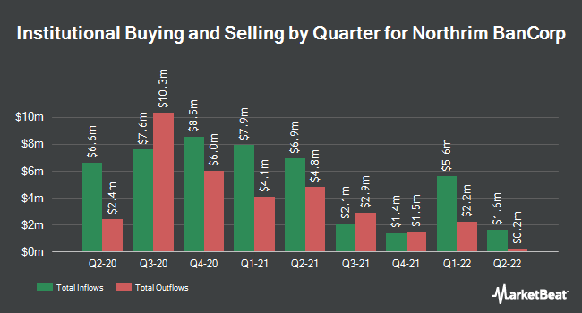 Institutional Ownership by Quarter for Northrim BanCorp (NASDAQ:NRIM)
