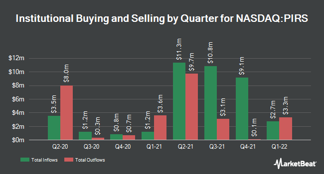 Institutional Ownership by Quarter for Pieris Pharmaceuticals (NASDAQ:PIRS)