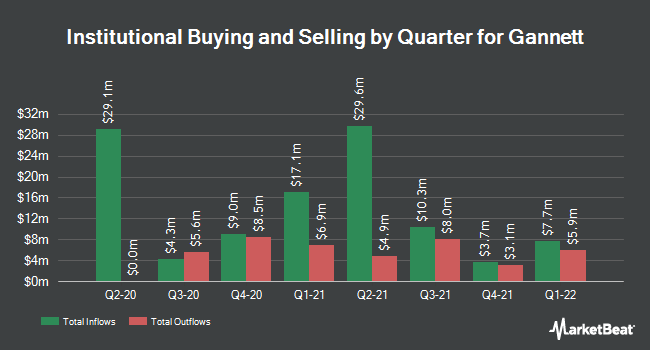 Institutional Ownership by Quarter for Gannett (NYSE:GCI)
