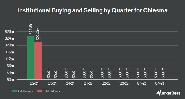 Institutional Ownership by Quarter for Chiasma (NASDAQ:CHMA)