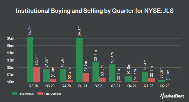 Institutional Ownership by Quarter for Nuveen Mortgage Opp (NYSE:JLS)