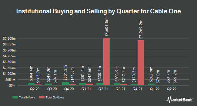 Institutional Ownership by Quarter for Cable One (NYSE:CABO)