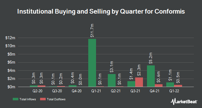 Institutional Ownership by Quarter for ConforMIS (NASDAQ:CFMS)