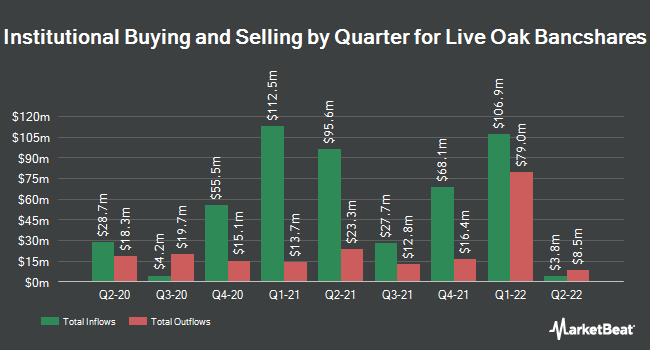 Institutional Ownership by Quarter for Live Oak Bancshares (NASDAQ:LOB)