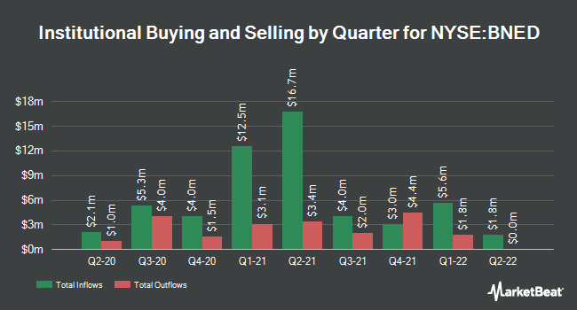 Institutional Ownership by Quarter for Barnes & Noble Education (NYSE:BNED)