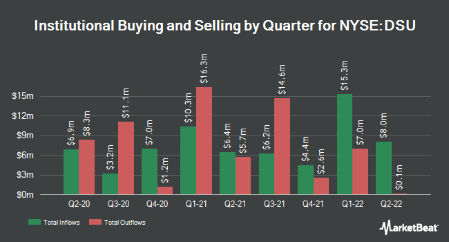 Institutional Ownership by Quarter for Blackrock Debt Strategies Fund (NYSE:DSU)