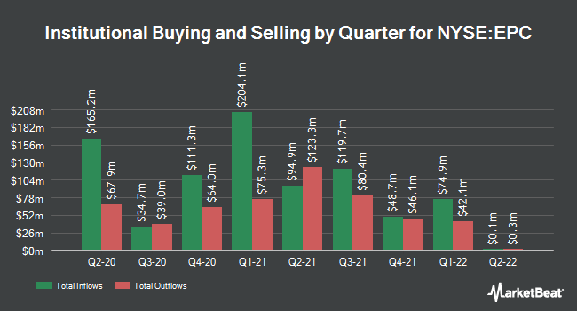 Institutional Ownership by Quarter for Edgewell Personal Care (NYSE:EPC)
