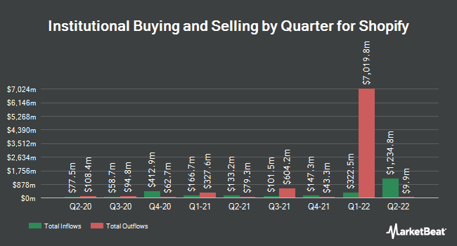 Institutional Ownership by Quarter for Shopify (NYSE:SHOP)
