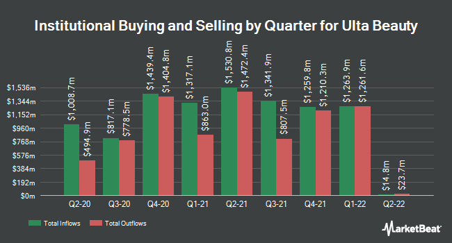 Institutional Ownership by Quarter for Ulta Beauty (NASDAQ:ULTA)