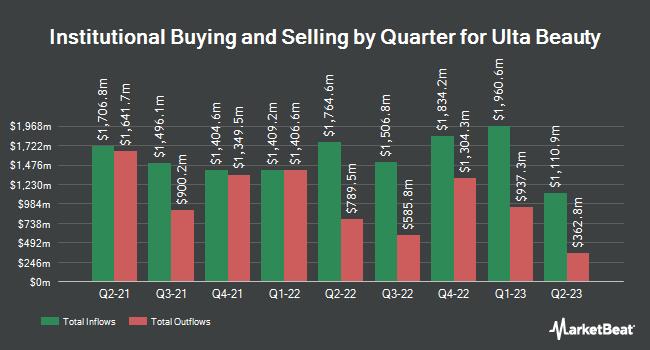 Institutional Ownership by Quarter for Ulta Beauty (NASDAQ:ULTA)