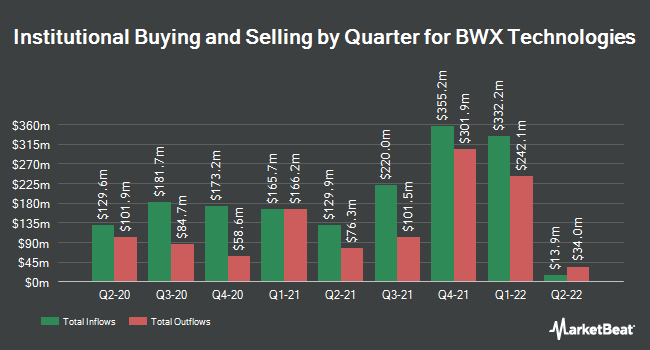Institutional Ownership by Quarter for BWX Technologies (NYSE:BWXT)