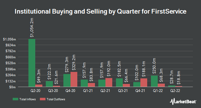 Institutional Ownership by Quarter for FirstService (NASDAQ:FSV)
