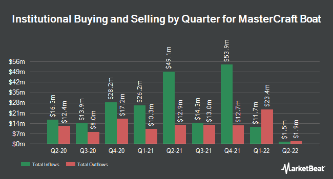 Institutional Ownership by Quarter for MCBC (NASDAQ:MCFT)