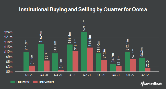 Institutional Ownership by Quarter for Ooma (NYSE:OOMA)