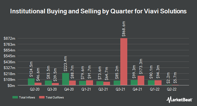 Institutional Ownership by Quarter for Viavi Solutions (NASDAQ:VIAV)