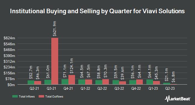 Institutional Ownership by Quarter for Viavi Solutions (NASDAQ:VIAV)