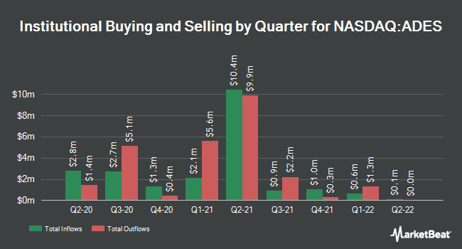 Institutional Ownership by Quarter for Advanced Emissions Solutions (NASDAQ:ADES)