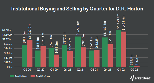Institutional Ownership by Quarter for D.R. Horton (NYSE:DHI)