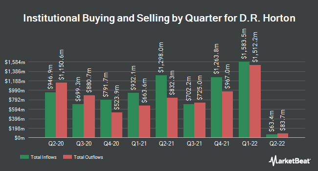 Institutional Ownership by Quarter for D. R. Horton (NYSE:DHI)