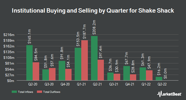 Institutional Ownership by Quarter for Shake Shack (NYSE:SHAK)