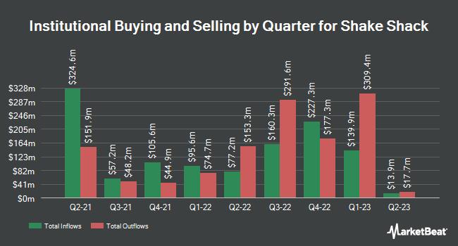 Institutional Ownership by Quarter for Shake Shack (NYSE:SHAK)
