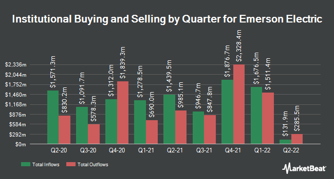 Institutional Ownership by Quarter for Emerson Electric (NYSE:EMR)